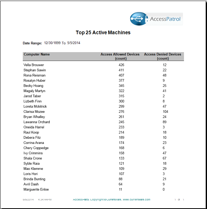 top active machines Codework